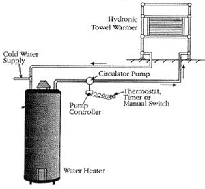hydronic towel warmer
